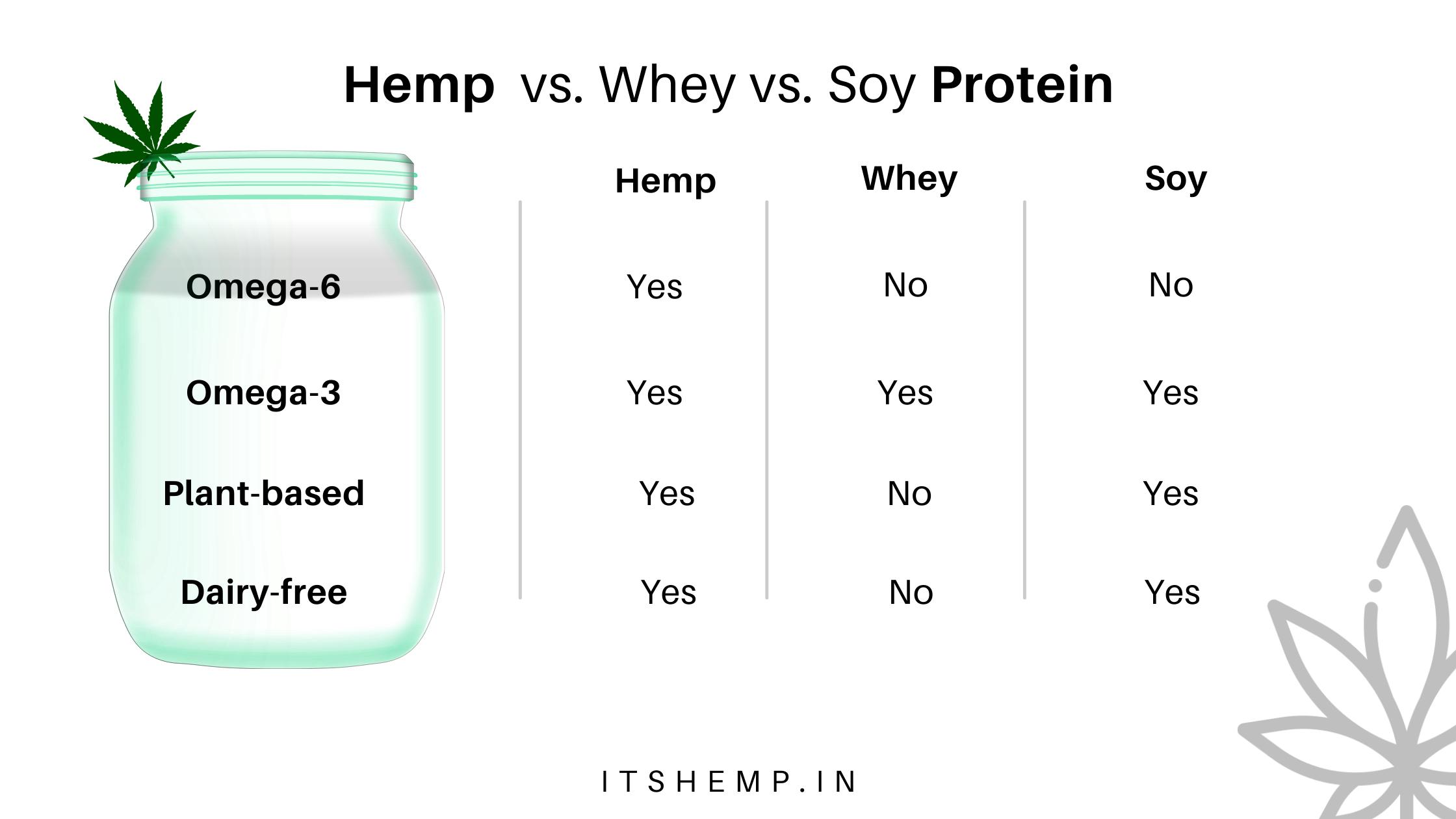 Hemp Seed Powder vs. Whey Protein vs. Soy Protein