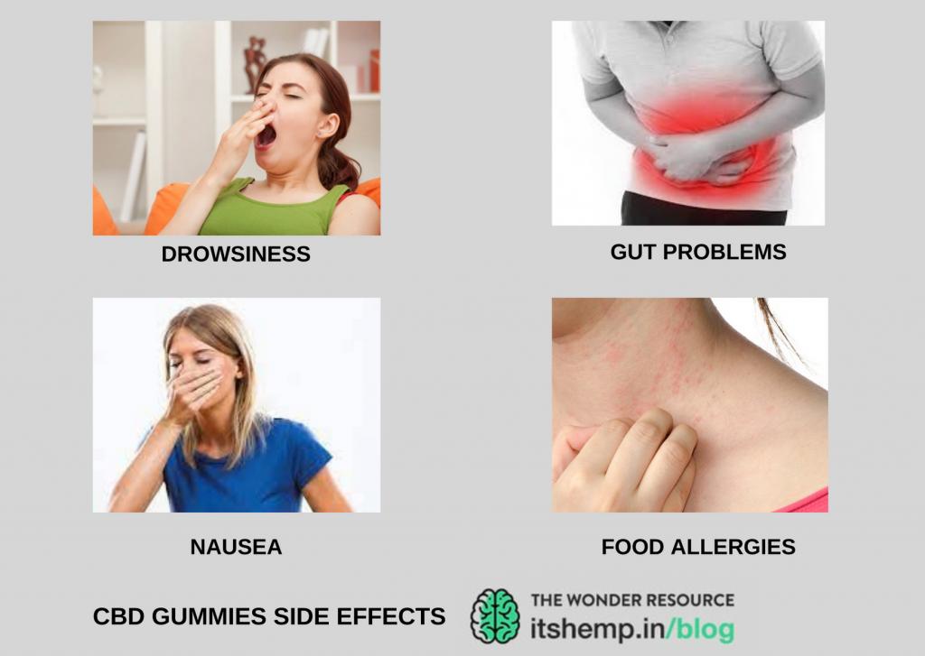 Side effects of CBD Gummies | India | ItsHemp